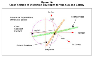 Cross Section of Distortion Envelopes for Sun and Galaxy