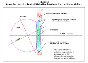 Cross Section of a typical Distorion Envelope for Sun/Galaxy